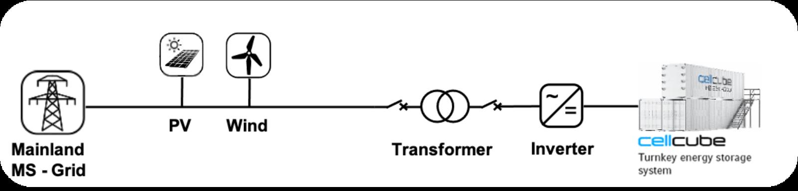 CellCube Projetcs EVN Flowchart