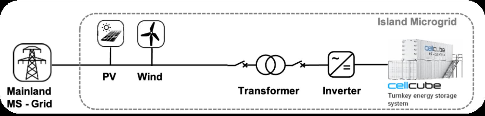 CellCube Projetcs KIT Flowchart